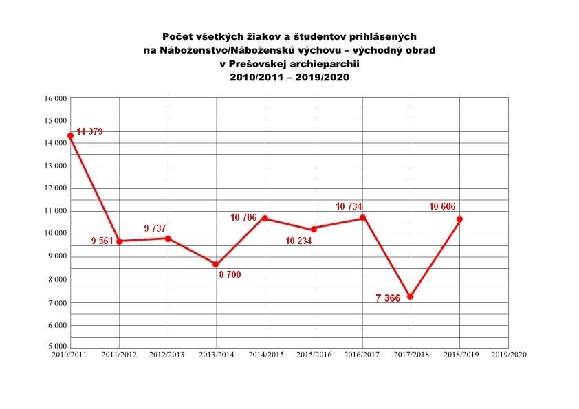 pocet-vsetkych-ziakov-2011-2020-graf-p1